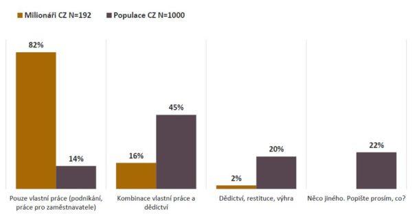 Čeští milionáři - původ bohatství